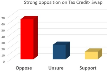 poll-tax-credit-swap
