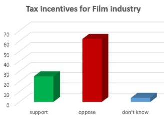 poll-tfo-film-tax-credit