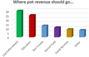 poll-tfo-pot-tax