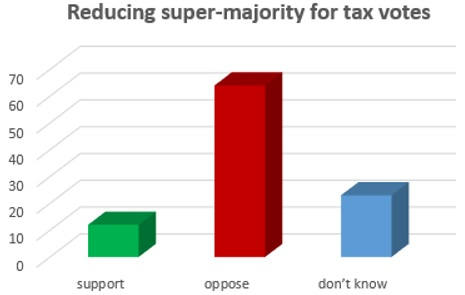 poll-tfo-supermajorityfortaxes